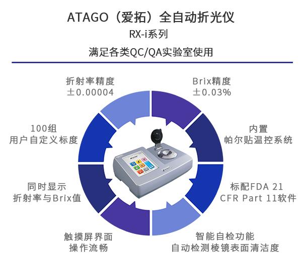 ATAGO(爱拓)RX-i系列特点.jpg