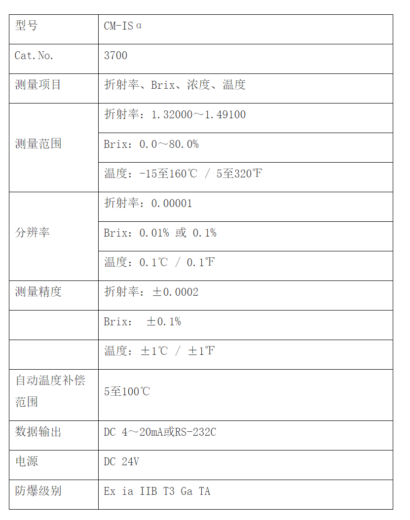 ATAGO(爱拓)防爆在线折光仪参数.png